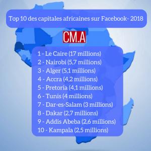Alger la capitale possède 5.1 Millions d'utilisateurs Facebook